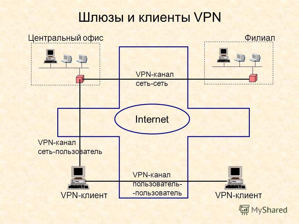 Шлюзы и клиенты VPN Центральный офис Филиал Internet VPN-клиент VPN-канал сеть-сеть VPN-канал сеть-пользователь VPN-канал пользователь- -пользователь