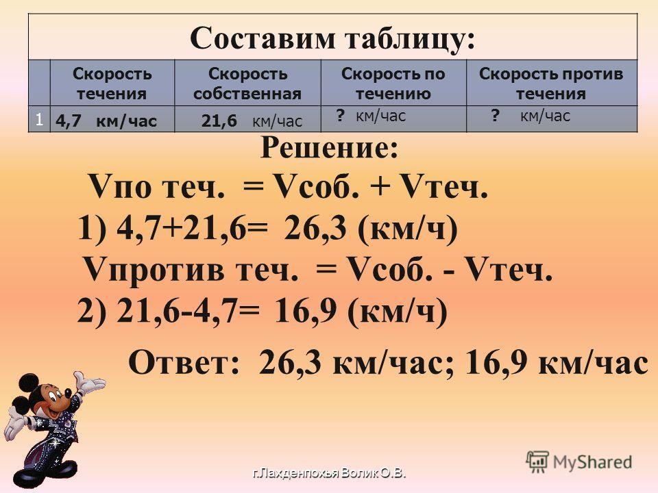 Составим таблицу: Скорость течения Скорость собственная Скорость по течению Скорость против течения 1 4,7 км/час 21,6 км/час ? км/час Решение: Vпо теч. = Vсоб. + Vтеч. 1) 4,7+21,6=26,3 (км/ч) Vпротив теч. = Vсоб. - Vтеч. 2) 21,6-4,7=16,9 (км/ч) О тве