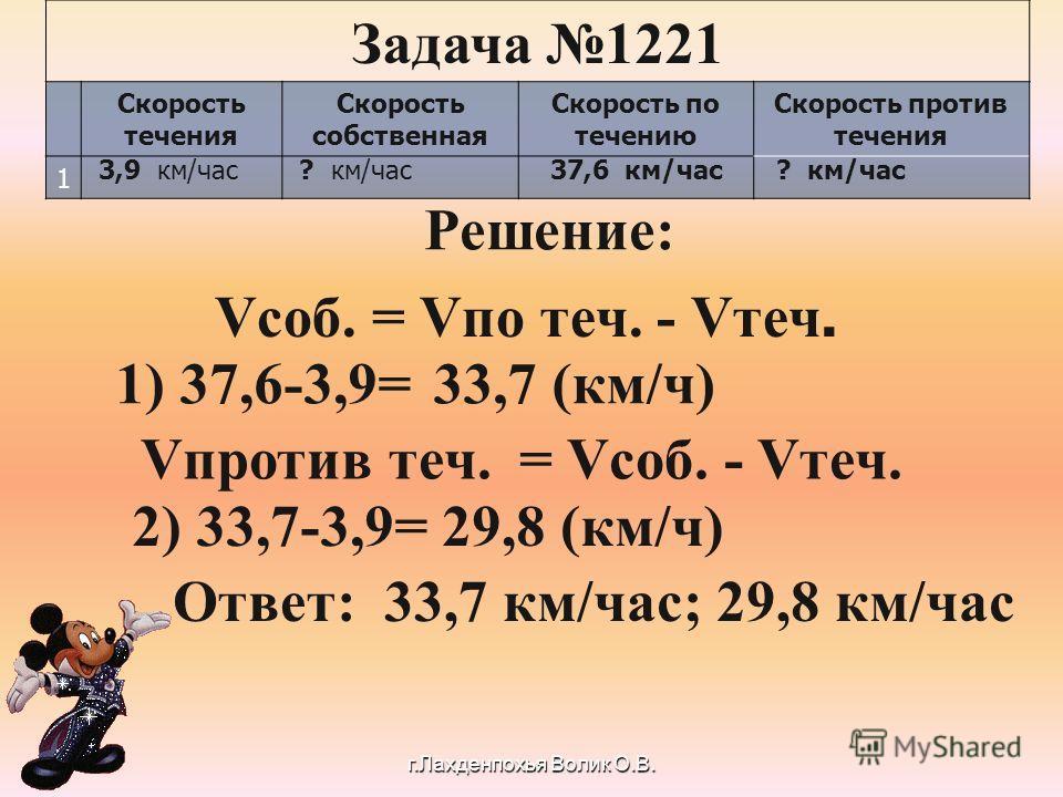 Задача 1221 Скорость течения Скорость собственная Скорость по течению Скорость против течения 1 37,6 км/час 3,9 км/час? км/час Решение: V соб. = Vпо теч. - Vтеч. 1) 37,6-3,9=33,7 (км/ч) Vпротив теч. = Vсоб. - Vтеч. 2) 33,7-3,9=29,8 (км/ч) О твет: 33,