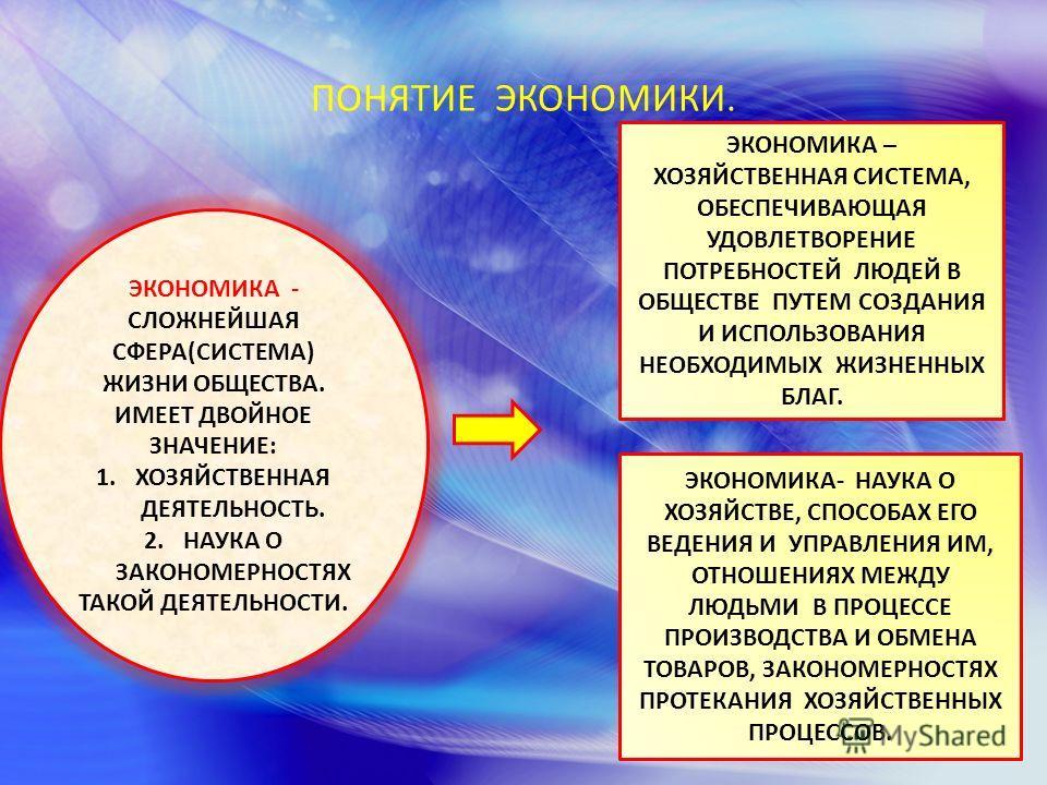 ПОНЯТИЕ ЭКОНОМИКИ. ЭКОНОМИКА - СЛОЖНЕЙШАЯ СФЕРА(СИСТЕМА) ЖИЗНИ ОБЩЕСТВА. ИМЕЕТ ДВОЙНОЕ ЗНАЧЕНИЕ: 1. ХОЗЯЙСТВЕННАЯ ДЕЯТЕЛЬНОСТЬ. 2. НАУКА О ЗАКОНОМЕРНОСТЯХ ТАКОЙ ДЕЯТЕЛЬНОСТИ. ЭКОНОМИКА – ХОЗЯЙСТВЕННАЯ СИСТЕМА, ОБЕСПЕЧИВАЮЩАЯ УДОВЛЕТВОРЕНИЕ ПОТРЕБНОСТ