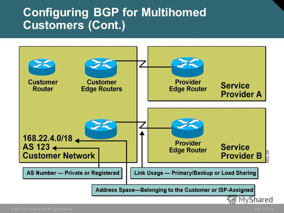 © 2005 Cisco Systems, Inc. All rights reserved. BGP v3.25-4 Configuring BGP for Multihomed Customers (Cont.)