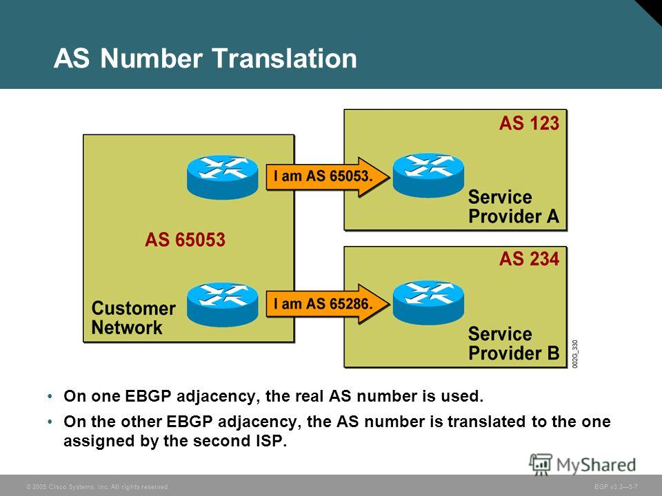 © 2005 Cisco Systems, Inc. All rights reserved. BGP v3.25-7 AS Number Translation On one EBGP adjacency, the real AS number is used. On the other EBGP adjacency, the AS number is translated to the one assigned by the second ISP.