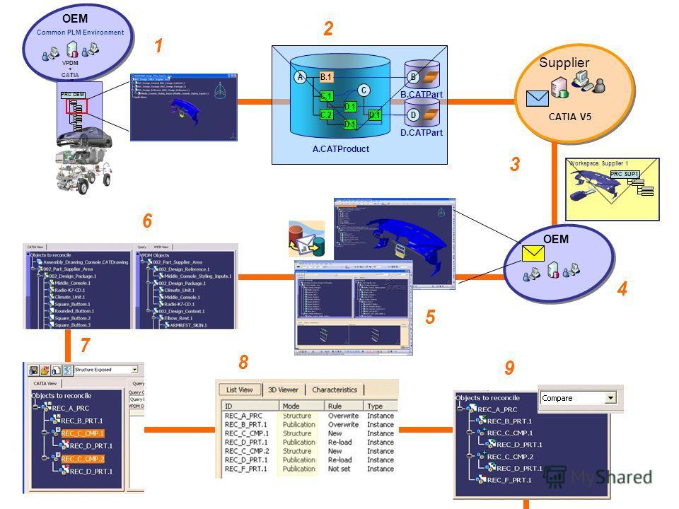 CATIA V5 Supplier 1 Workspace PRC SUP1 Workspace Supplier 1 PRC SUP1 B.CATPart B A.CATProduct A B.1 C.1 C.2 D.1 C D.CATPart D OEM Common PLM Environment VPDM + CATIA V5 OEM Digital PRC OEM OEM 2 3 4 6 7 8 9 5