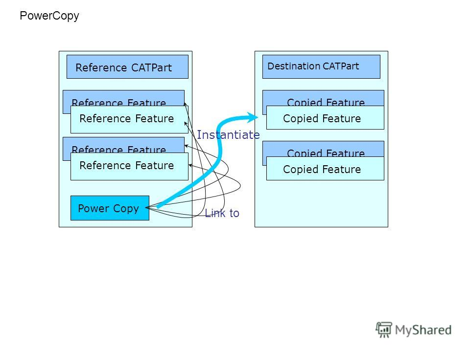 Reference Feature Power Copy Destination CATPart Copied Feature Reference CATPart PowerCopy Reference Feature Copied Feature Instantiate Link to