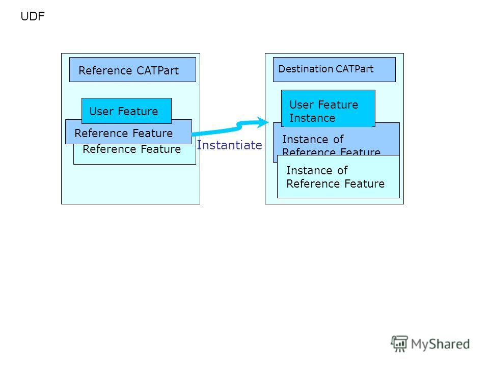Reference Feature User Feature Destination CATPart Reference CATPart UDF Instantiate Instance of Reference Feature User Feature Instance Instance of Reference Feature