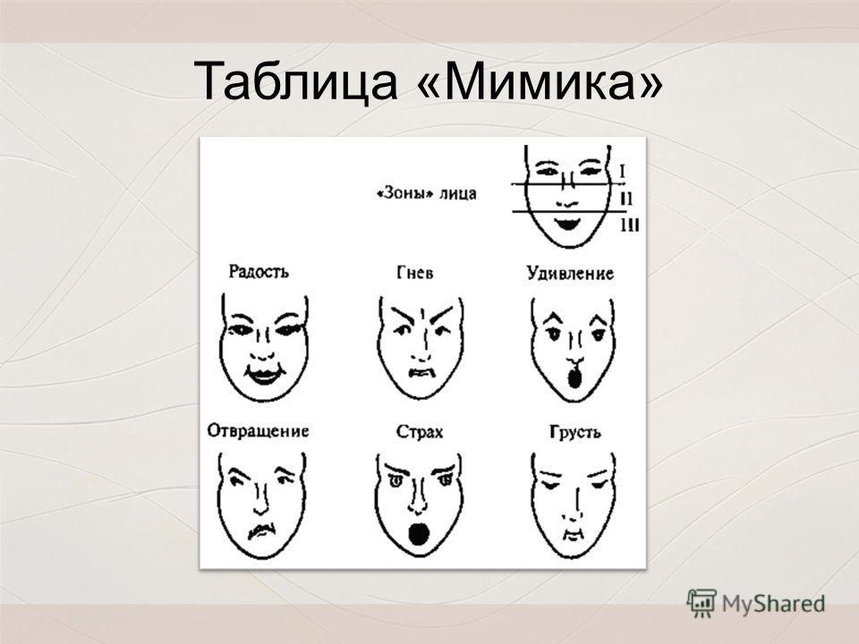 Таблица «Мимика»