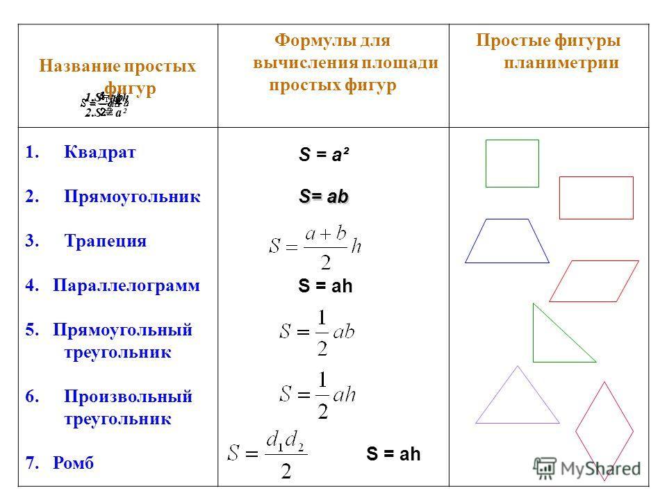 1. S = ah 2. S = a² 1.S=ab Название простых фигур Формулы для вычисления площади простых фигур Простые фигуры планиметрии 1. Квадрат 2. Прямоугольник 3. Трапеция 4. Параллелограмм 5. Прямоугольный треугольник 6. Произвольный треугольник 7. Ромб S = a