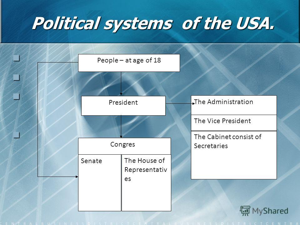 Political systems of the USA. The House of Representativ es People – at age of 18 President Congress Senate The Administration The Vice President The Cabinet consist of Secretaries