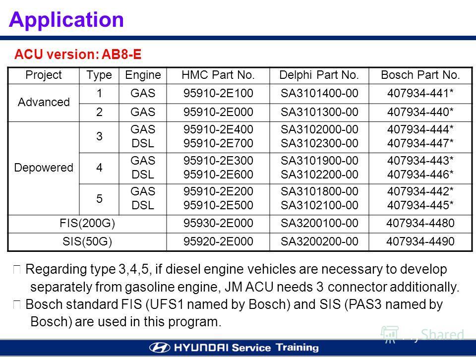 Application ACU version: AB8-E ProjectTypeEngineHMC Part No.Delphi Part No.Bosch Part No. Advanced 1GAS95910-2E100SA3101400-00407934-441* 2GAS95910-2E000SA3101300-00407934-440* Depowered 3 GAS DSL 95910-2E400 95910-2E700 SA3102000-00 SA3102300-00 407