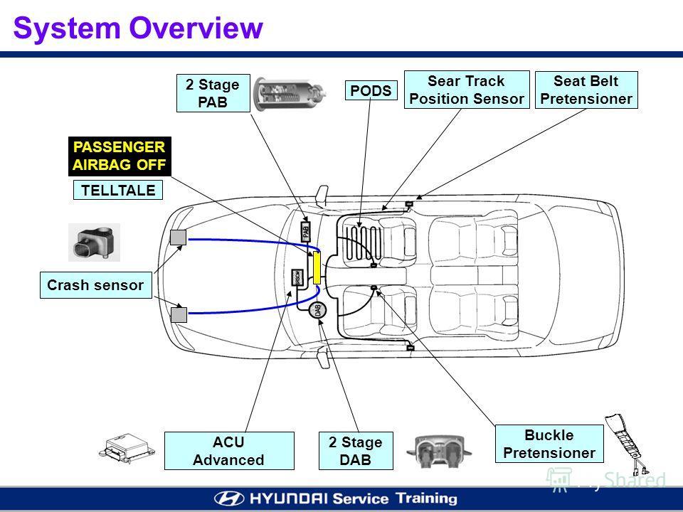2 Stage PAB PODS Sear Track Position Sensor ACU Advanced 2 Stage DAB Buckle Pretensioner TELLTALE PASSENGER AIRBAG OFF Seat Belt Pretensioner System Overview Crash sensor