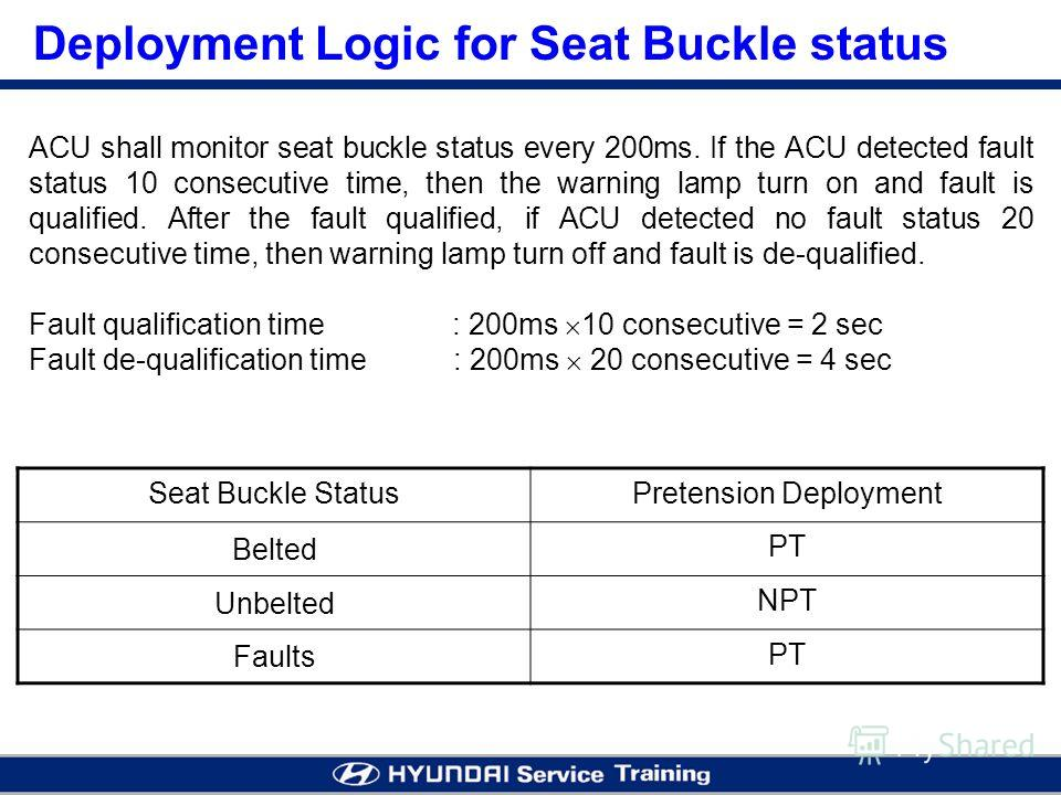 Deployment Logic for Seat Buckle status Seat Buckle StatusPretension Deployment Belted PT Unbelted NPT Faults PT ACU shall monitor seat buckle status every 200ms. If the ACU detected fault status 10 consecutive time, then the warning lamp turn on and