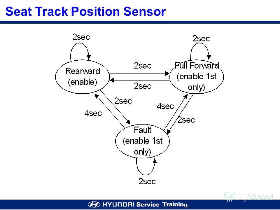 Seat Track Position Sensor