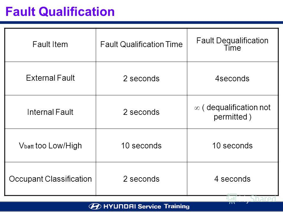 Fault ItemFault Qualification Time Fault Dequalification Time External Fault 2 seconds4seconds Internal Fault2 seconds ( dequalification not permitted ) V batt too Low/High10 seconds Occupant Classification2 seconds4 seconds Fault Qualification