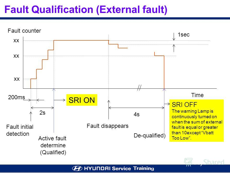Fault Qualification (External fault) Fault counter xx 1sec 200ms 2s Fault initial detection Active fault determine (Qualified) De-qualified) Fault disappears SRI ON 4s Time SRI OFF The warning Lamp is continuously turned on when the sum of external f