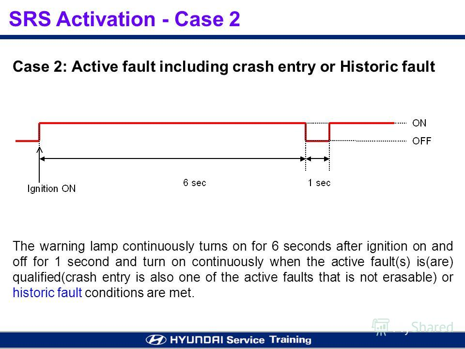 The warning lamp continuously turns on for 6 seconds after ignition on and off for 1 second and turn on continuously when the active fault(s) is(are) qualified(crash entry is also one of the active faults that is not erasable) or historic fault condi