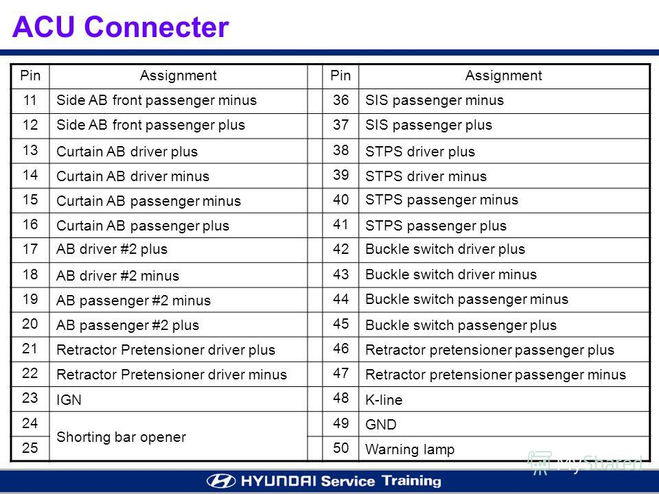 ACU Connecter PinAssignmentPinAssignment 11Side AB front passenger minus36SIS passenger minus 12Side AB front passenger plus37SIS passenger plus 13 Curtain AB driver plus 38 STPS driver plus 14 Curtain AB driver minus 39 STPS driver minus 15 Curtain