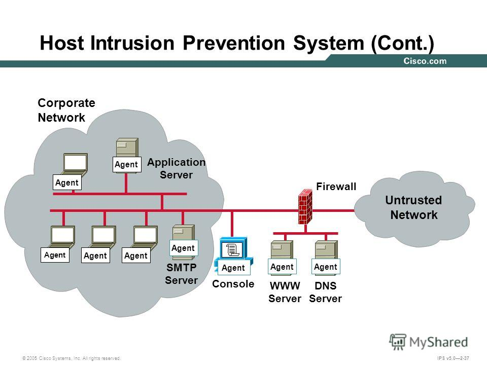 © 2005 Cisco Systems, Inc. All rights reserved. IPS v5.02-37 Firewall Corporate Network DNS Server WWW Server Agent Host Intrusion Prevention System (Cont.) Console Agent SMTP Server Application Server Agent Untrusted Network Agent