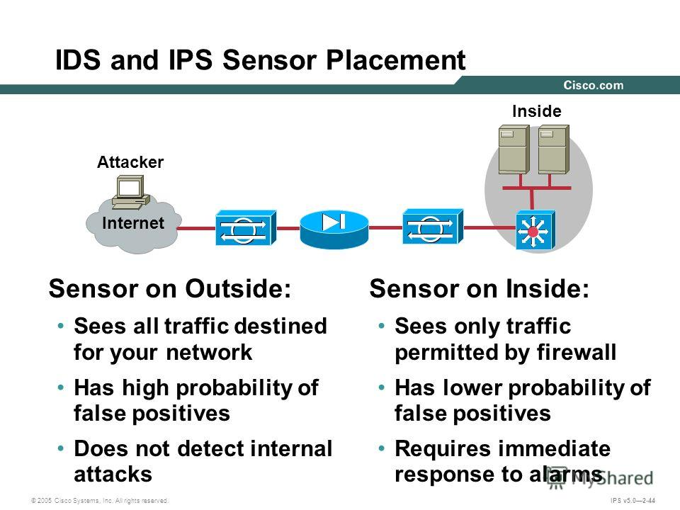 © 2005 Cisco Systems, Inc. All rights reserved. IPS v5.02-44 IDS and IPS Sensor Placement Attacker Inside Sensor on Outside: Sees all traffic destined for your network Has high probability of false positives Does not detect internal attacks Sensor on