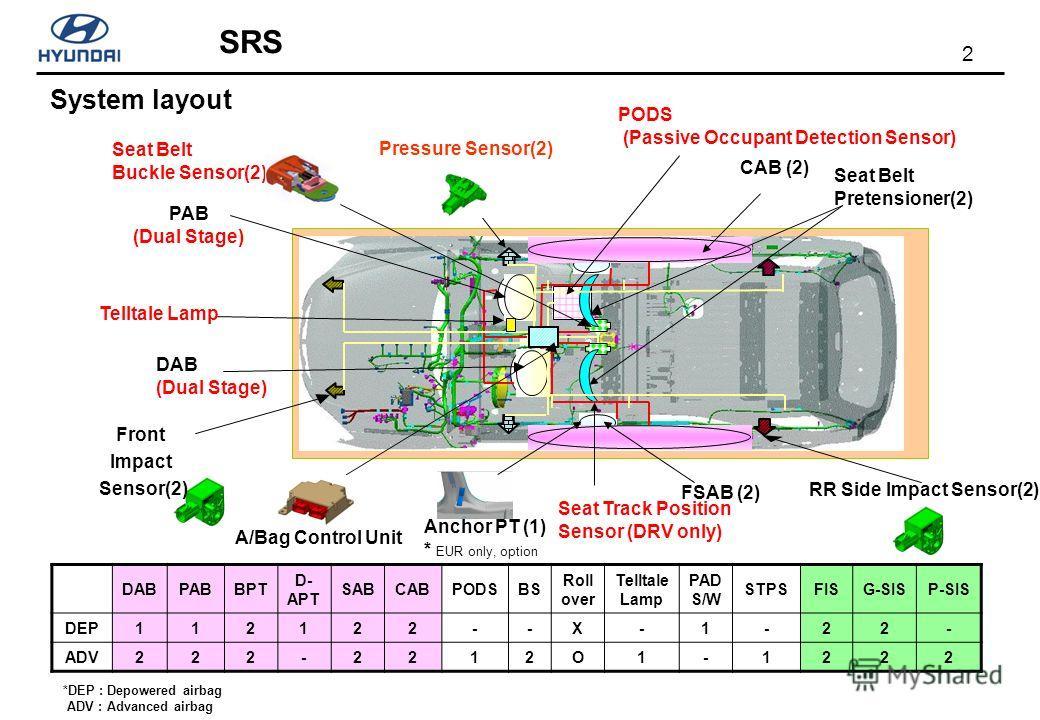 2 SRS System layout DABPABBPT D- APT SABCABPODSBS Roll over Telltale Lamp PAD S/W STPSFISG-SISP-SIS DEP112122--X-1-22- ADV222-2212O1-1222 DAB (Dual Stage) PAB (Dual Stage) Seat Belt Buckle Sensor(2) FSAB (2) Seat Belt Pretensioner(2) PODS (Passive Oc