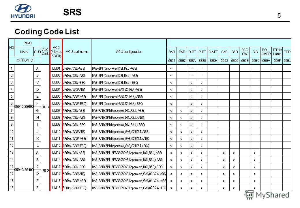 5 SRS Coding Code List