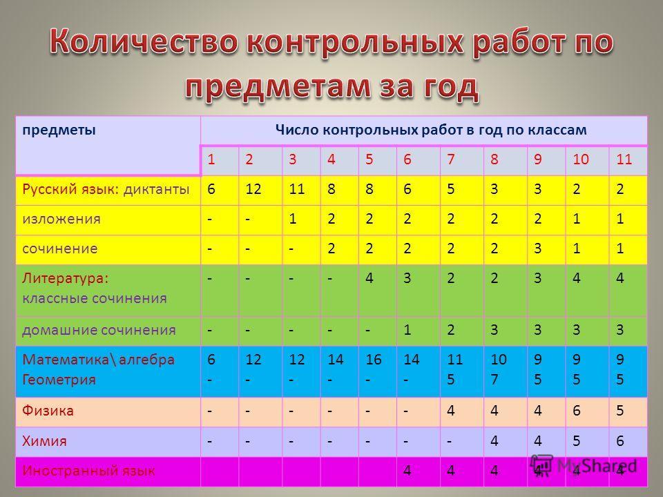 Презентация на тему Единые требования к к Слагаемые воспитания  11 предметы Число контрольных
