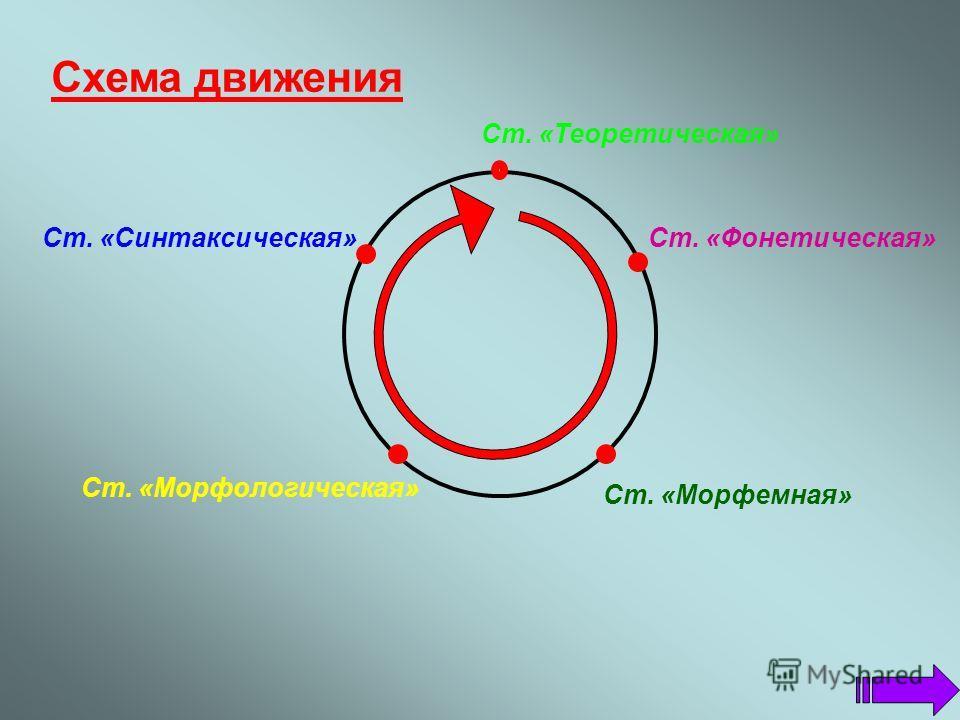 Описание игры. « Грамматическое кольцо» - командная игра, поэтому перед началом игры необходимо сформировать команды учащихся из 5 человек (4 игрока и капитан). Игра-путешествие «Грамматическое кольцо» может проводиться как в рамках предметной недели