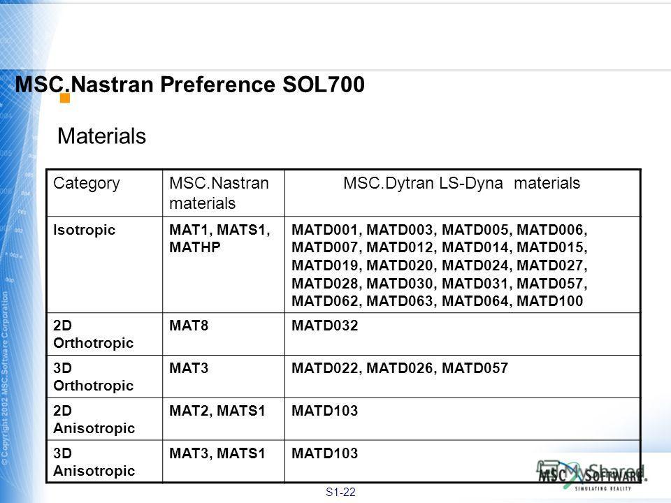 S1-22 Materials MSC.Nastran Preference SOL700 CategoryMSC.Nastran materials MSC.Dytran LS-Dyna materials IsotropicMAT1, MATS1, MATHP MATD001, MATD003, MATD005, MATD006, MATD007, MATD012, MATD014, MATD015, MATD019, MATD020, MATD024, MATD027, MATD028,