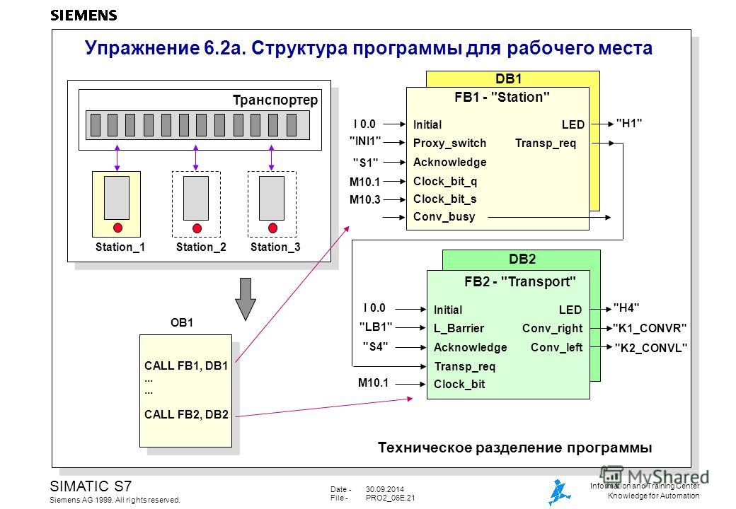 Date -30.09.2014 File -PRO2_06E.21 SIMATIC S7 Siemens AG 1999. All rights reserved. Information and Training Center Knowledge for Automation Упражнение 6.2a. Структура программы для рабочего места Техническое разделение программы Транспортер Station_