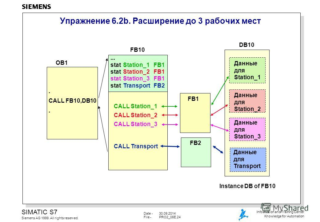 Date -30.09.2014 File -PRO2_06E.24 SIMATIC S7 Siemens AG 1999. All rights reserved. Information and Training Center Knowledge for Automation Упражнение 6.2b. Расширение до 3 рабочих мест FB10 Данные для Station_1 Instance DB of FB10 CALL Station_1 CA