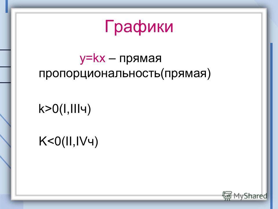 Графики y=kx – прямая пропорциональность(прямая) k>0(I,IIIч) K