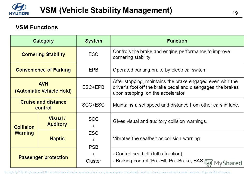 19 VSM (Vehicle Stability Management) Copyright 2009 All rights reserved. No part of this material may be reproduced, stored in any retrieval system or transmitted in any form or by any means without the written permission of Hyundai Motor Company. C