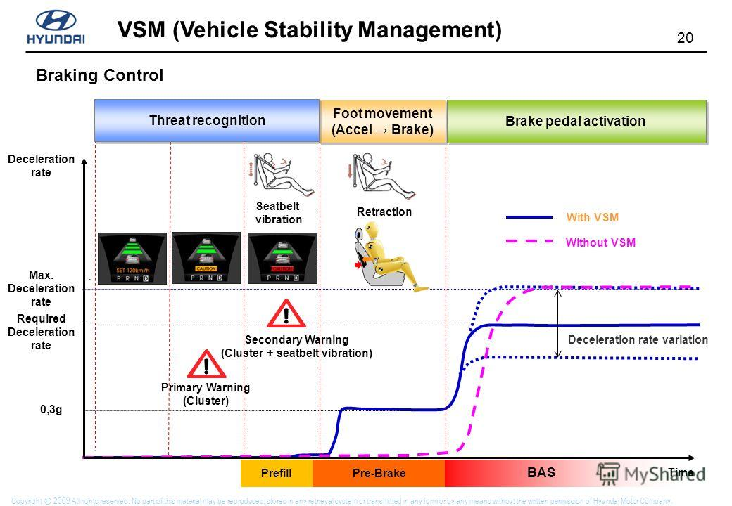 20 VSM (Vehicle Stability Management) Copyright 2009 All rights reserved. No part of this material may be reproduced, stored in any retrieval system or transmitted in any form or by any means without the written permission of Hyundai Motor Company. 0