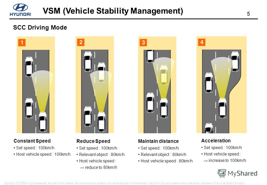 5 VSM (Vehicle Stability Management) Copyright 2009 All rights reserved. No part of this material may be reproduced, stored in any retrieval system or transmitted in any form or by any means without the written permission of Hyundai Motor Company. Co
