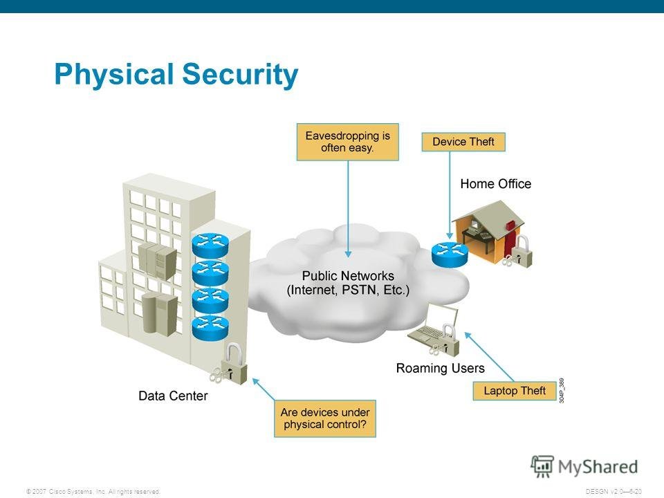© 2007 Cisco Systems, Inc. All rights reserved.DESGN v2.06-20 Physical Security