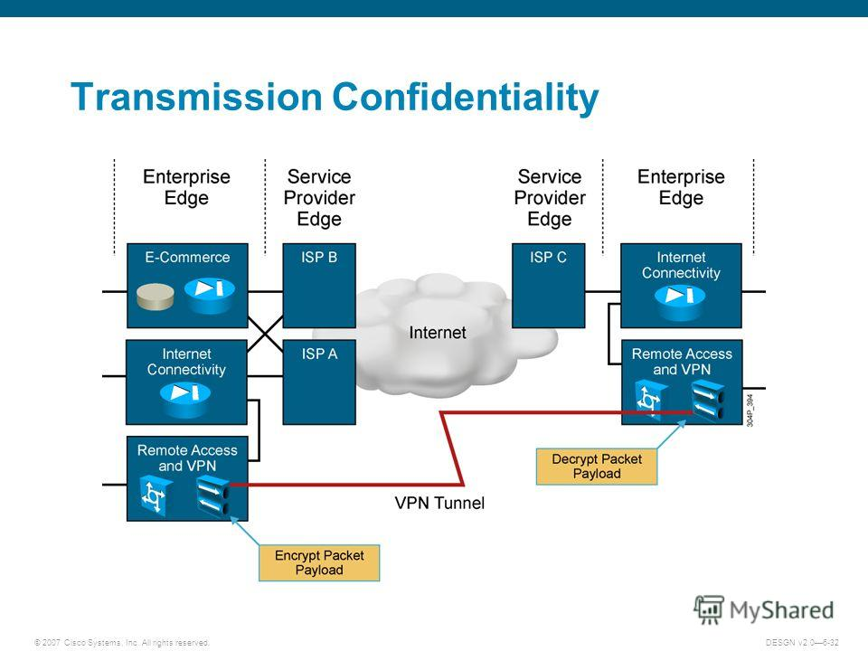 © 2007 Cisco Systems, Inc. All rights reserved.DESGN v2.06-32 Transmission Confidentiality