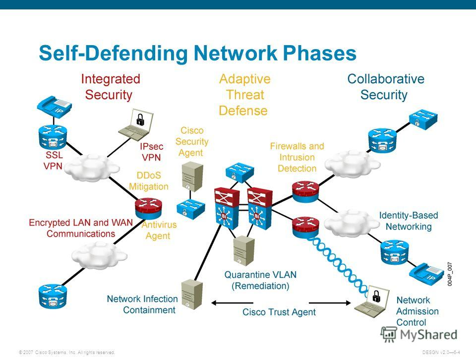 © 2007 Cisco Systems, Inc. All rights reserved.DESGN v2.06-4 Self-Defending Network Phases