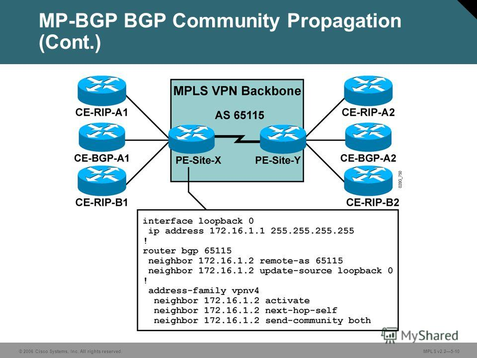 © 2006 Cisco Systems, Inc. All rights reserved. MPLS v2.25-10 MP-BGP BGP Community Propagation (Cont.)