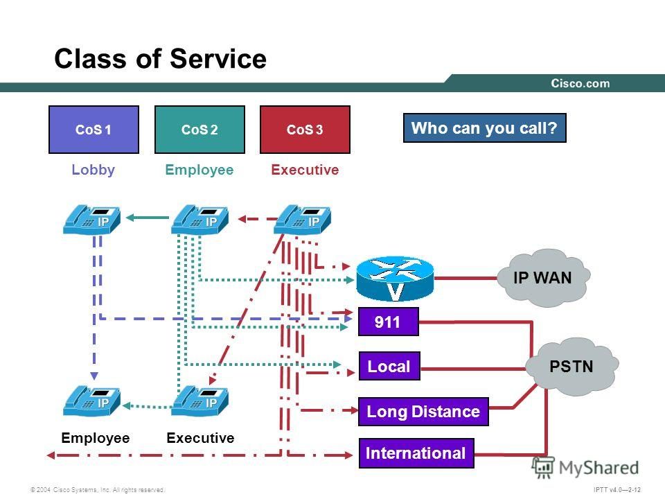 © 2004 Cisco Systems, Inc. All rights reserved. IPTT v4.02-12 Class of Service CoS 1CoS 2CoS 3 LobbyEmployeeExecutive Employee IP WAN PSTN Local International Who can you call? Long Distance 911
