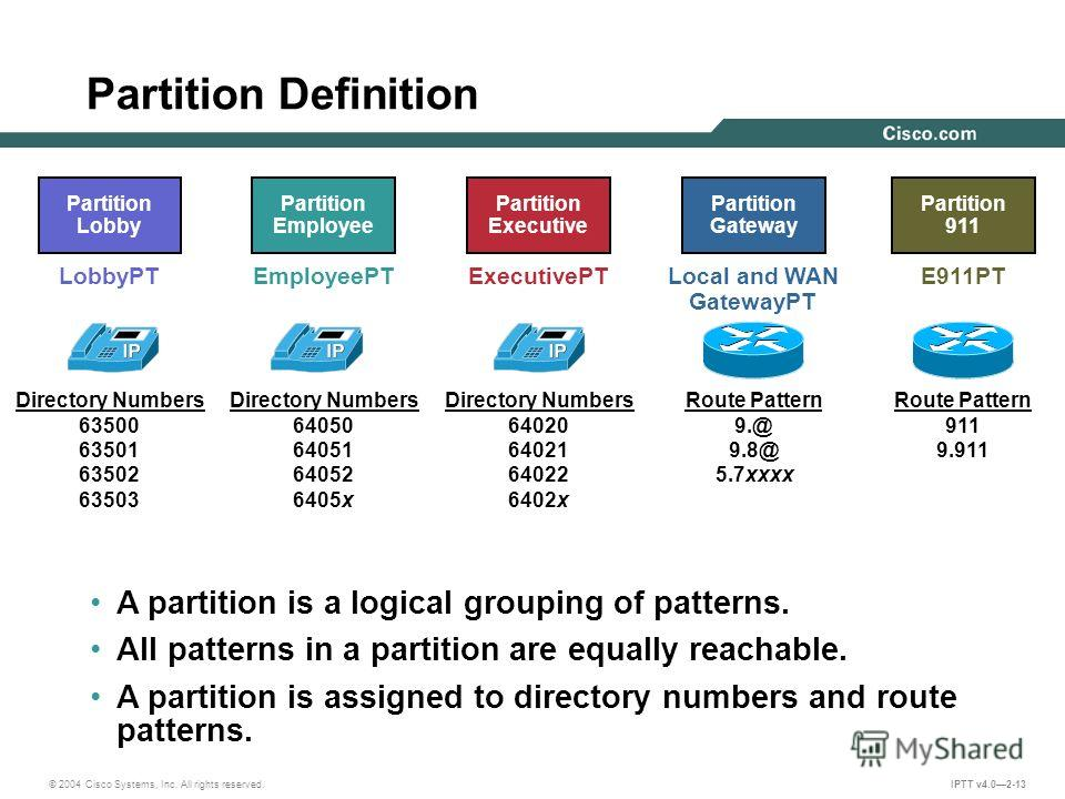 © 2004 Cisco Systems, Inc. All rights reserved. IPTT v4.02-13 Partition Definition Partition Gateway Local and WAN GatewayPT Route Pattern 9.@ 9.8@ 5.7xxxx A partition is a logical grouping of patterns. All patterns in a partition are equally reachab