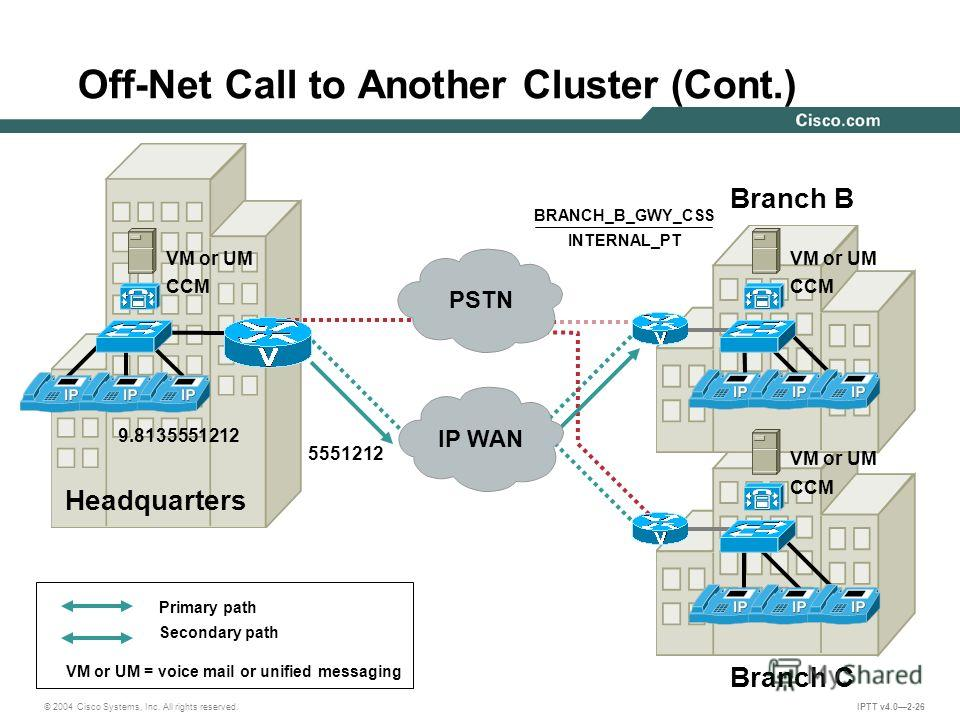 © 2004 Cisco Systems, Inc. All rights reserved. IPTT v4.02-26 Off-Net Call to Another Cluster (Cont.) Headquarters Branch B Branch C CCM VM or UM CCM VM or UM CCM VM or UM 9.8135551212 5551212 IP WAN PSTN BRANCH_B_GWY_CSS INTERNAL_PT Primary path Sec