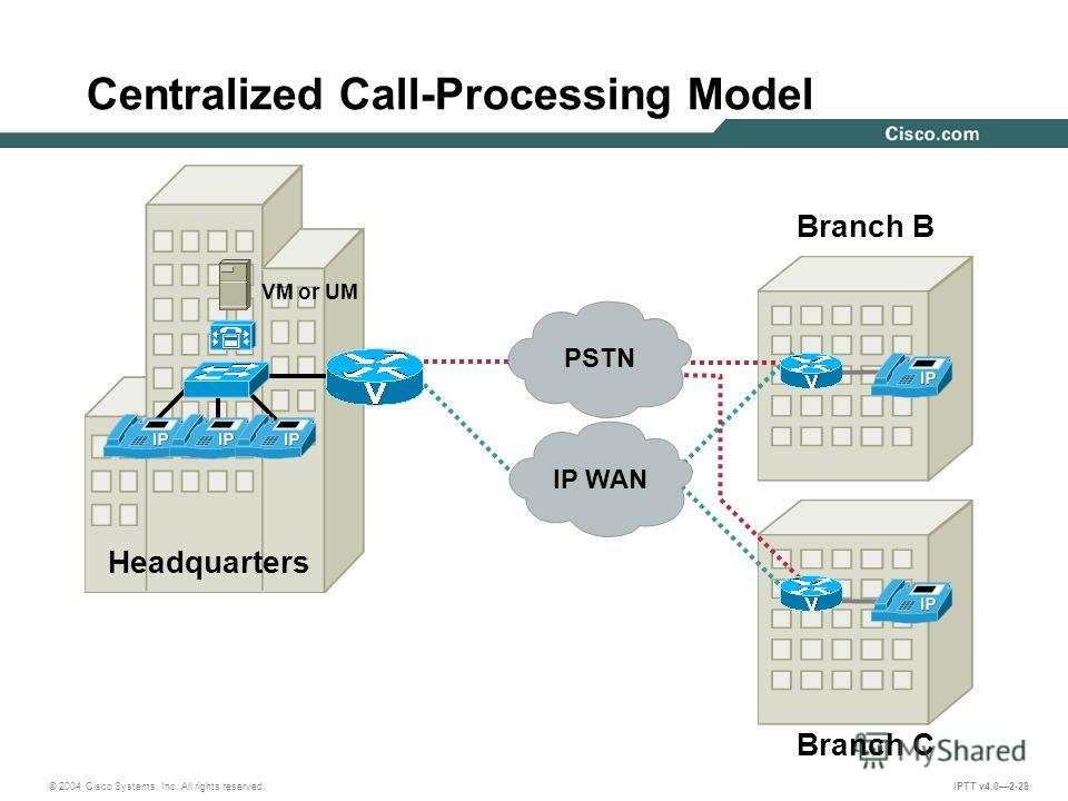 © 2004 Cisco Systems, Inc. All rights reserved. IPTT v4.02-28 Centralized Call-Processing Model Headquarters Branch B Branch C VM or UM IP WAN PSTN
