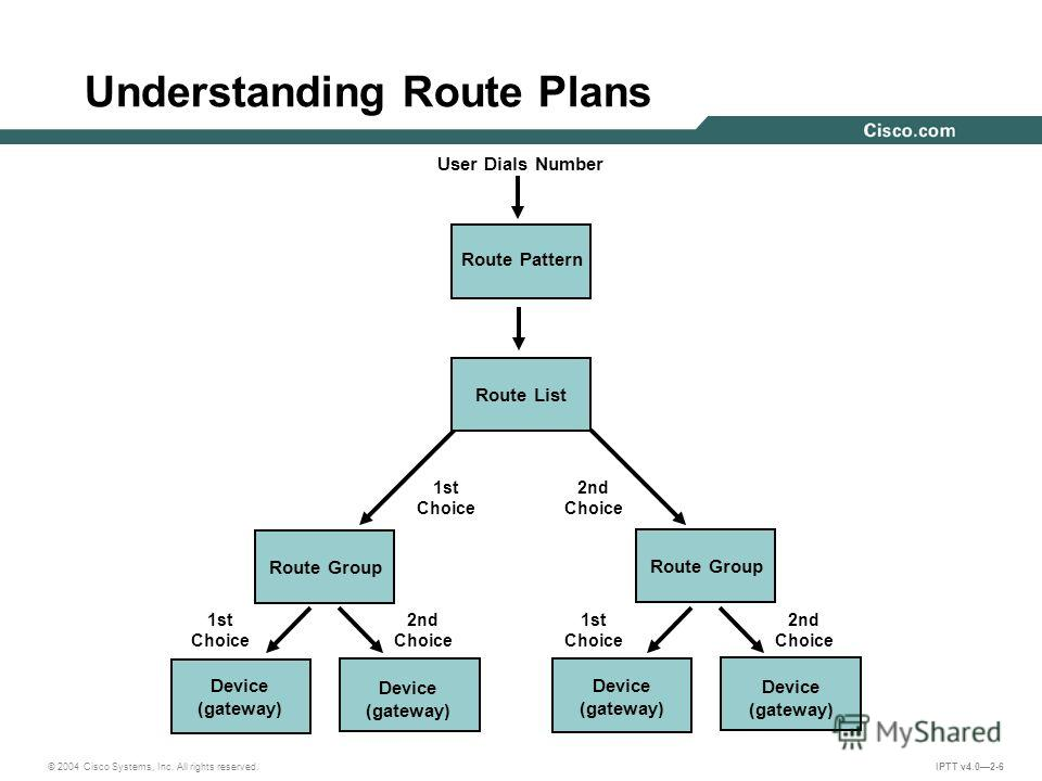 © 2004 Cisco Systems, Inc. All rights reserved. IPTT v4.02-6 Understanding Route Plans Route Pattern Route Group Device (gateway) Device (gateway) Route Group Device (gateway) Device (gateway) 1st Choice 2nd Choice User Dials Number 1st Choice 2nd Ch