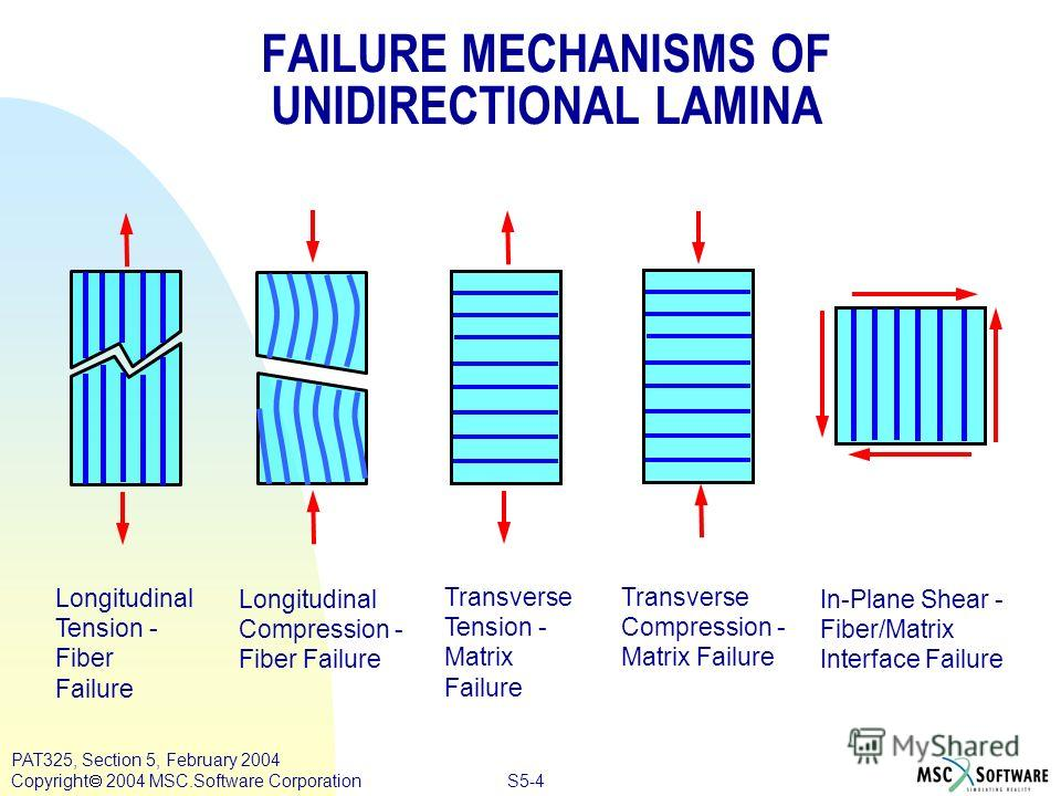 S5-4 PAT325, Section 5, February 2004 Copyright 2004 MSC.Software Corporation FAILURE MECHANISMS OF UNIDIRECTIONAL LAMINA Longitudinal Tension - Fiber Failure Longitudinal Compression - Fiber Failure Transverse Tension - Matrix Failure Transverse Com