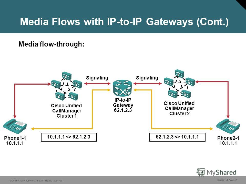 © 2006 Cisco Systems, Inc. All rights reserved. GWGK v2.06-10 Media Flows with IP-to-IP Gateways (Cont.) Cisco Unified CallManager Cluster 2 Cisco Unified CallManager Cluster 1 IP-to-IP Gateway 62.1.2.3 Phone1-1 10.1.1.1 Phone2-1 10.1.1.1 10.1.1.1  6