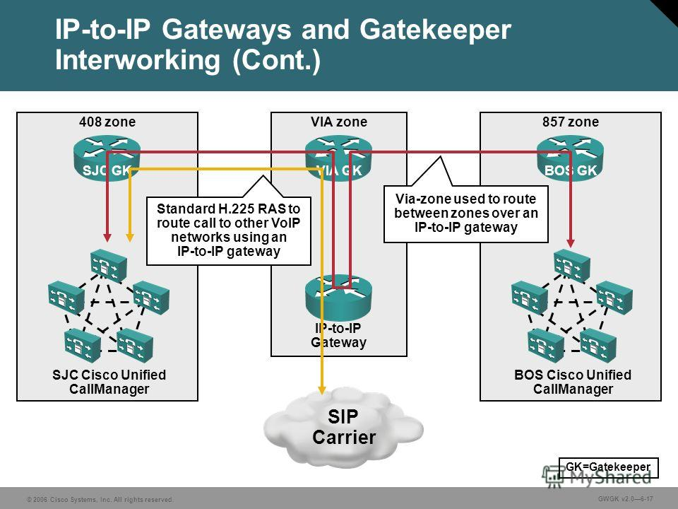 © 2006 Cisco Systems, Inc. All rights reserved. GWGK v2.06-17 IP-to-IP Gateways and Gatekeeper Interworking (Cont.) VIA zone IP-to-IP Gateway VIA GK 408 zone SJC GK SJC Cisco Unified CallManager 857 zone BOS GK BOS Cisco Unified CallManager SIP Carri