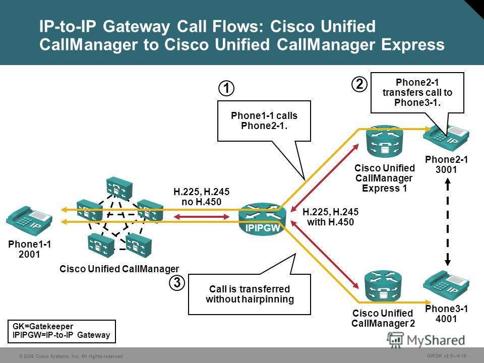 © 2006 Cisco Systems, Inc. All rights reserved. GWGK v2.06-19 IP-to-IP Gateway Call Flows: Cisco Unified CallManager to Cisco Unified CallManager Express IPIPGW Cisco Unified CallManager Express 1 H.225, H.245 no H.450 Cisco Unified CallManager 2 H.2