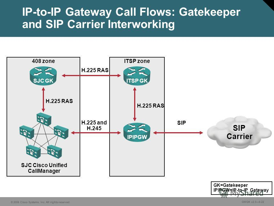 © 2006 Cisco Systems, Inc. All rights reserved. GWGK v2.06-22 IP-to-IP Gateway Call Flows: Gatekeeper and SIP Carrier Interworking ITSP zone IPIPGWITSP GK 408 zone SJC GK SJC Cisco Unified CallManager SIP Carrier H.225 RAS H.225 and H.245 SIP GK=Gate
