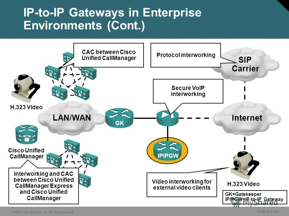 © 2006 Cisco Systems, Inc. All rights reserved. GWGK v2.06-6 IP-to-IP Gateways in Enterprise Environments (Cont.) LAN/WAN IPIPGW Internet SIP Carrier H.323 Video GK Cisco Unified CallManager H.323 Video Video interworking for external video clients C