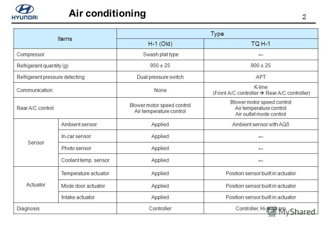 2 Items Type H-1 (Old)TQ H-1 Compressor Swash plat type Refrigerant quantity (g)950 ± 25900 ± 25 Refrigerant pressure detectingDual pressure switchAPT CommunicationNone K-line (Front A/C controller Rear A/C controller) Rear A/C control Blower motor s