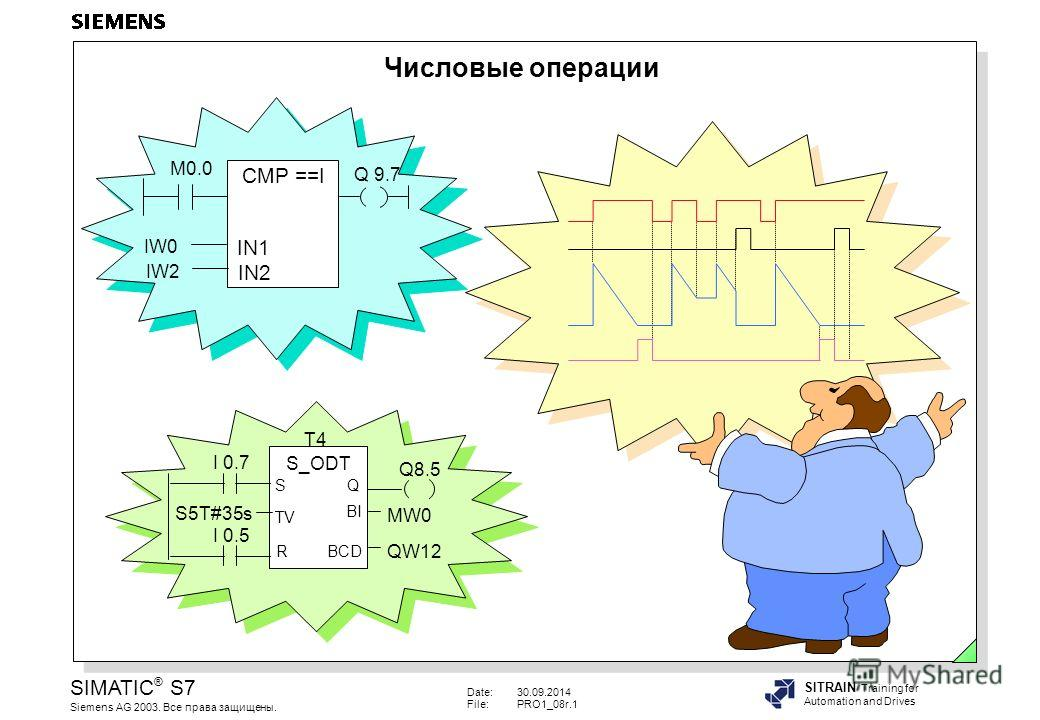 Date:30.09.2014 File:PRO1_08r.1 SIMATIC ® S7 Siemens AG 2003. Все права защищены. SITRAIN Training for Automation and Drives Числовые операции CMP ==I IN1 IN2 IW0 IW2 M0.0 Q 9.7 T4 S_ODT TV S Q BCD BI R I 0.7 I 0.5 S5T#35s Q8.5 MW0 QW12